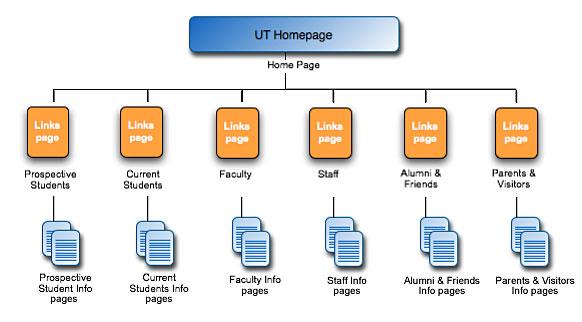 sitemap-structuur